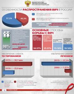 Особенности-распространения-ВИЧ-в-России-4-806x1024